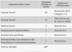 Requirement Hour Breakdown
