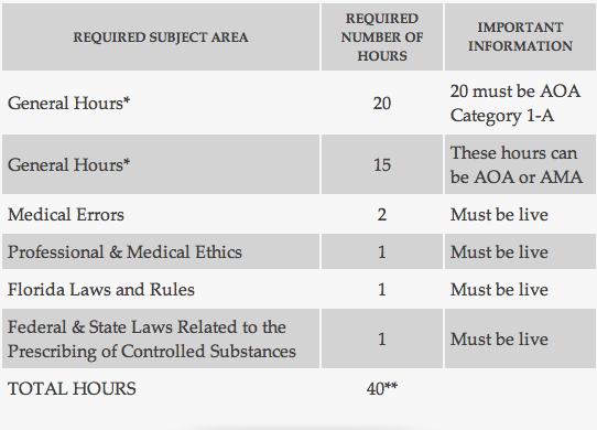 Requirement Hour Breakdown