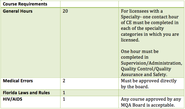 Clinical Laboratory Supervisor CE Requirements