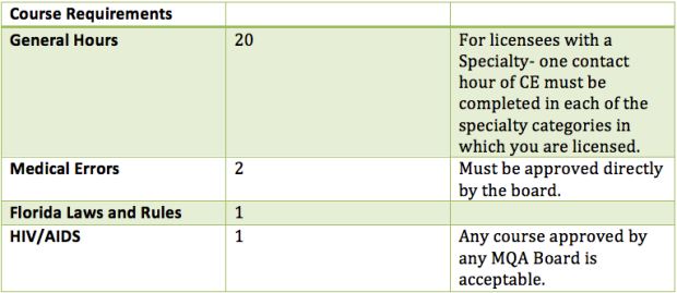 Public Health Technologist CE Requirements.