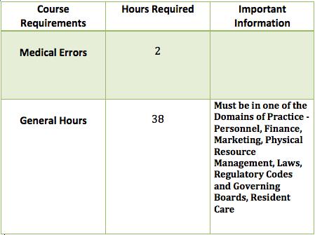 Nursing Home Administrator License Renewal Requirements