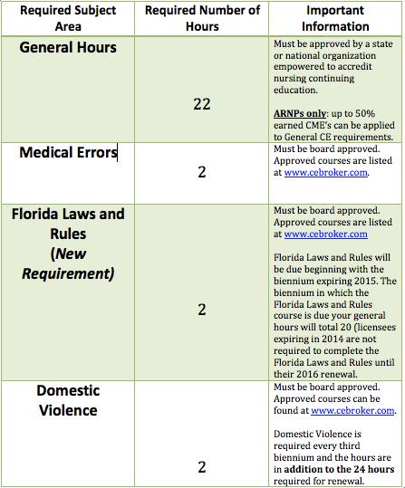 Nursing CE Requirements Chart