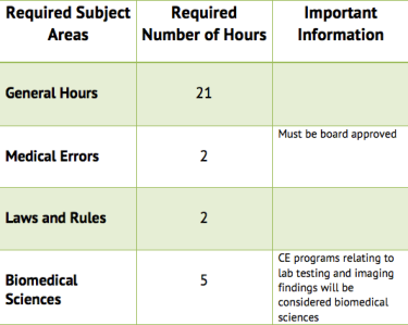 Acupuncture Requirements