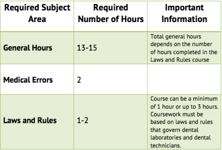 Dental Lab Requirements