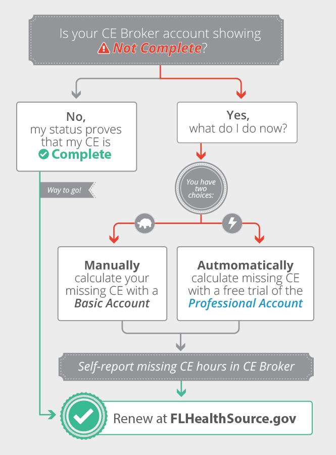 Chart-CEBAccountShowsNotComplete-New (1)